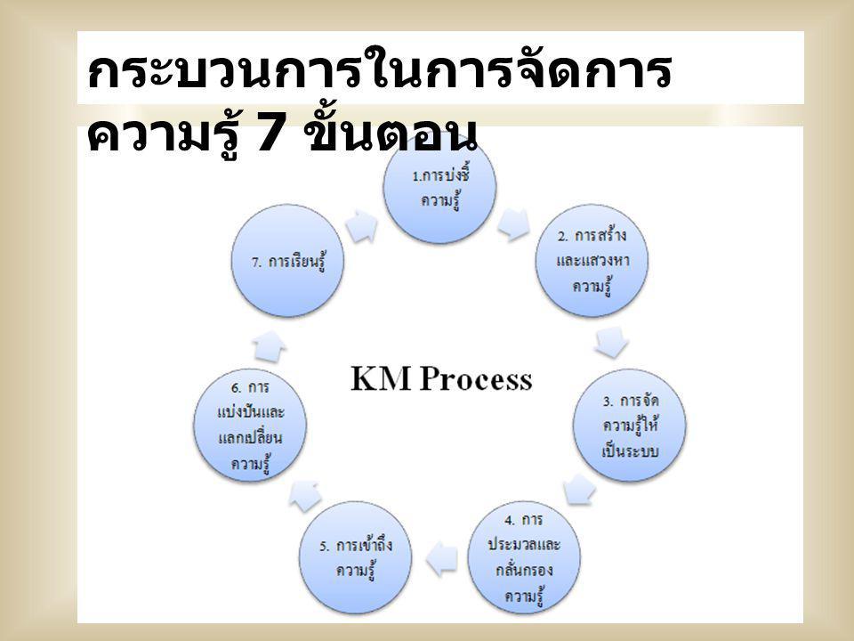 กระบวนการในการจัดการ ความรู้ 7 ขั้นตอน