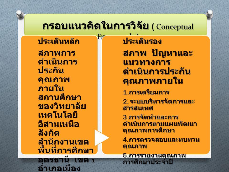 กรอบแนวคิดในการวิจัย ( Conceptual Framework ) ประเด็นหลัก สภาพการ ดำเนินการ ประกัน คุณภาพ ภายใน สถานศึกษา ของวิทยาลัย เทคโนโลยี อีสานเหนือ สังกัด สำนักงานเขต พื้นที่การศึกษา อุดรธานี เขต 1 อำเภอเมือง จังหวัด อุดรธานีประเด็นรอง สภาพ ปัญหาและ แนวทางการ ดำเนินการประกัน คุณภาพภายใน 1.