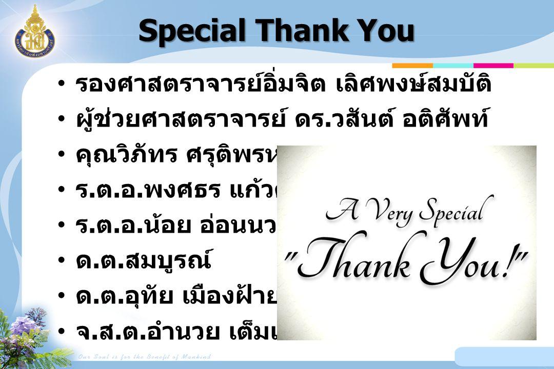 Special Thank You รองศาสตราจารย์อิ่มจิต เลิศพงษ์สมบัติ ผู้ช่วยศาสตราจารย์ ดร.