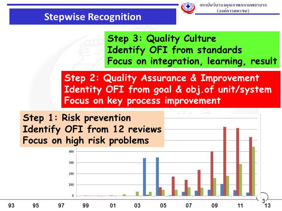 Stepwise Recognition Step 2: Quality Assurance & Improvement Identity OFI from goal & obj.of unit/system Focus on key process improvement Step 3: Qual