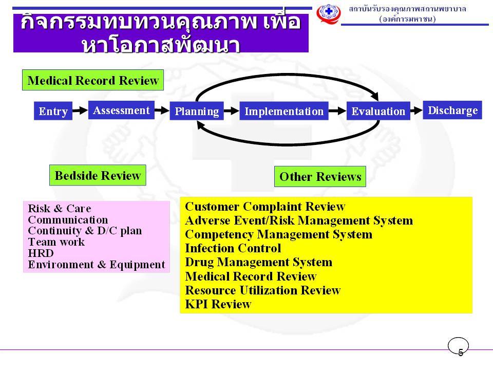 26 กิจกรรมการพัฒนา (Process Improvement) ตัวอย่าง 3P Report ประเด็นมาตรฐานการเข้าถึง กลุ่มเป้าหมายผู้ป่วยโรคหอบหืด วัตถุประสงค์ของการพัฒนา (Purpose) ใช้เทคโนโลยีการสื่อสารเพื่อช่วยดูแลผู้ป่วยที่บ้าน ผลลัพธ์ / การเปลี่ยนแปลงที่เกิดขึ้น (Performance)