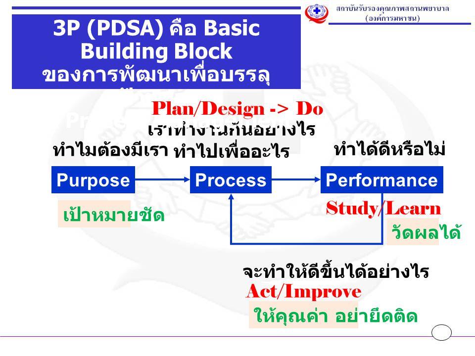 PurposeProcessPerformance ทำไมต้องมีเรา เราทำงานกันอย่างไร ทำไปเพื่ออะไร ทำได้ดีหรือไม่ จะทำให้ดีขึ้นได้อย่างไร 3P (PDSA) คือ Basic Building Block ของ