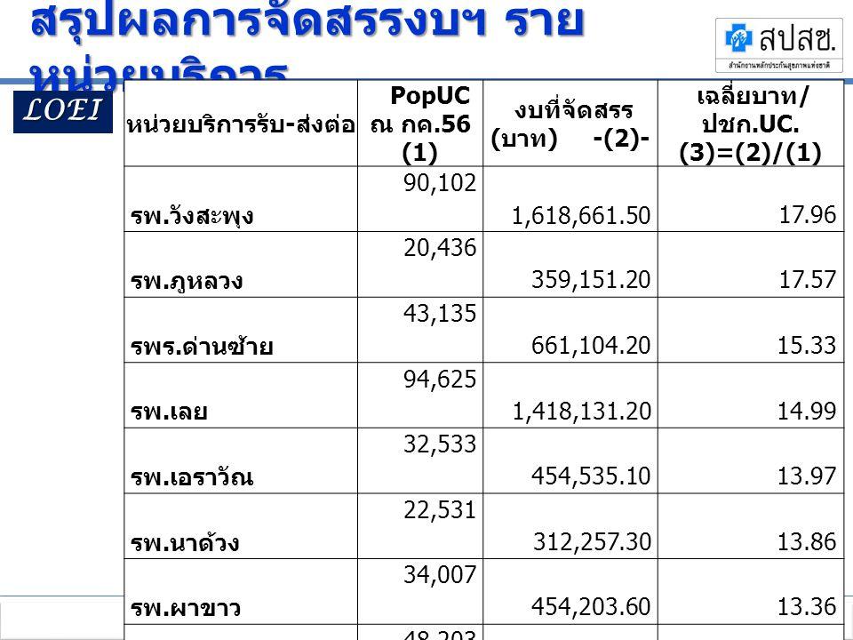 ประชุมชี้แจงการบริหารกองทุนหลักประกันสุขภาพแห่งชาติ ปีงบประมาณ 2556 เพิ่มประสิทธิภาพหลักประกันสุขภาพไทย ระหว่างวันที่ 11-12 ตุลาคม 2555 ณ โรงแรมเซ็นทราศูนย์ราชการ ถนนแจ้งวัฒนะ กรุงเทพมหานคร สรุปผลการจัดสรรงบฯ ราย หน่วยบริการ 12 LOEI หน่วยบริการรับ - ส่งต่อ PopUC ณ กค.56 (1) งบที่จัดสรร ( บาท ) -(2)- เฉลี่ยบาท / ปชก.UC.