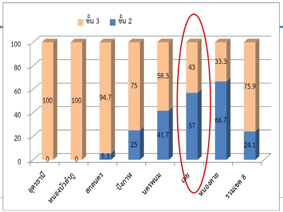 ประชุมชี้แจงการบริหารกองทุนหลักประกันสุขภาพแห่งชาติ ปีงบประมาณ 2556 เพิ่มประสิทธิภาพหลักประกันสุขภาพไทย ระหว่างวันที่ 11-12 ตุลาคม 2555 ณ โรงแรมเซ็นทราศูนย์ราชการ ถนนแจ้งวัฒนะ กรุงเทพมหานคร แผนภูมิแสดงร้อยละของ รพ.