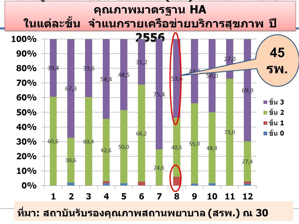 ประชุมชี้แจงการบริหารกองทุนหลักประกันสุขภาพแห่งชาติ ปีงบประมาณ 2556 เพิ่มประสิทธิภาพหลักประกันสุขภาพไทย ระหว่างวันที่ 11-12 ตุลาคม 2555 ณ โรงแรมเซ็นทราศูนย์ราชการ ถนนแจ้งวัฒนะ กรุงเทพมหานคร ผลการพัฒนา 63 รพ.