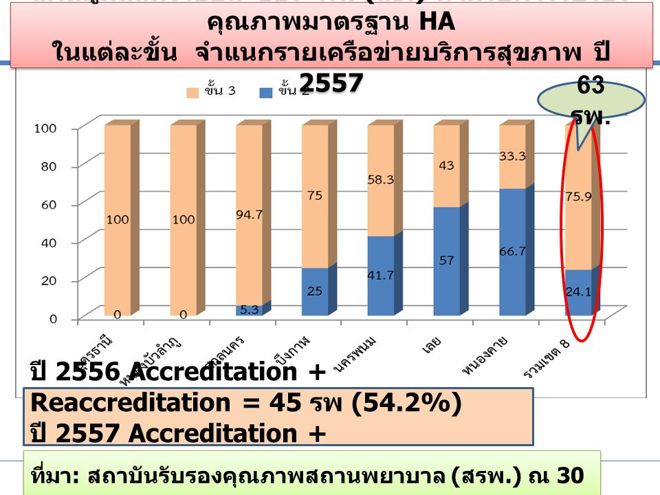 ประชุมชี้แจงการบริหารกองทุนหลักประกันสุขภาพแห่งชาติ ปีงบประมาณ 2556 เพิ่มประสิทธิภาพหลักประกันสุขภาพไทย ระหว่างวันที่ 11-12 ตุลาคม 2555 ณ โรงแรมเซ็นทราศูนย์ราชการ ถนนแจ้งวัฒนะ กรุงเทพมหานคร การยกระดับโรงพยาบาลจากขั้น 2 สู่ขั้น 3 (20 แห่ง ) 1.
