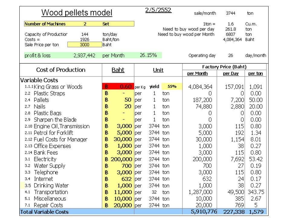 Wood pellets model
