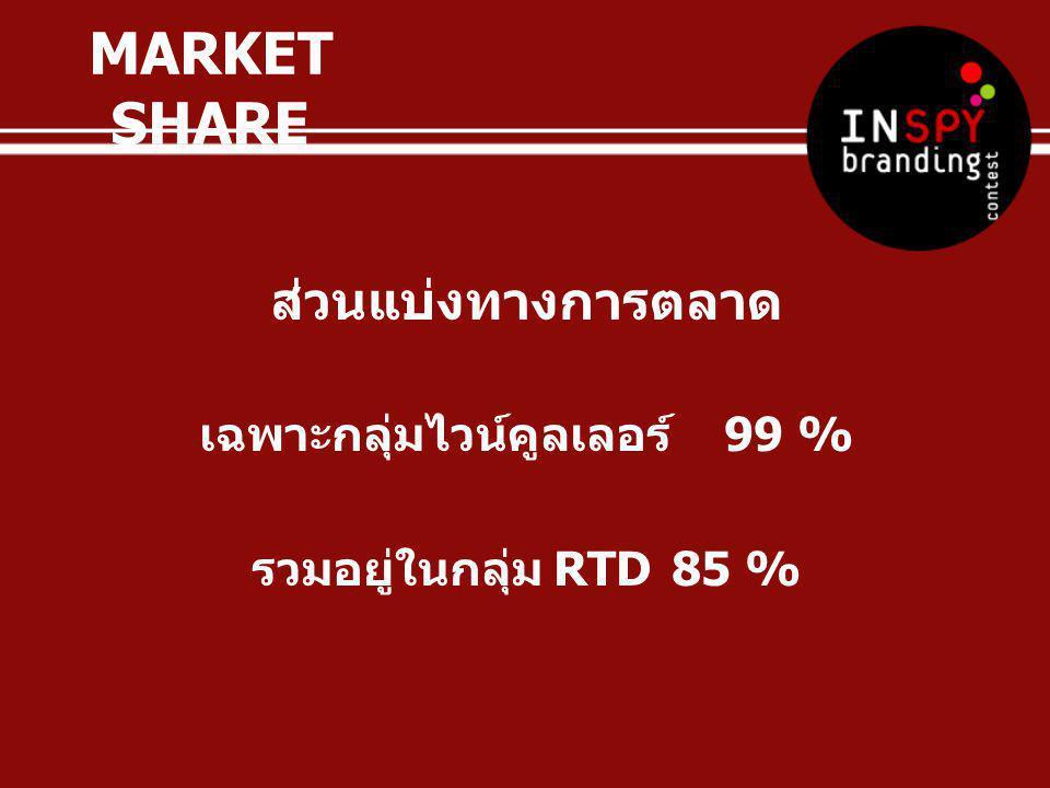 ส่วนแบ่งทางการตลาด เฉพาะกลุ่มไวน์คูลเลอร์ 99 % รวมอยู่ในกลุ่ม RTD 85 % MARKET SHARE