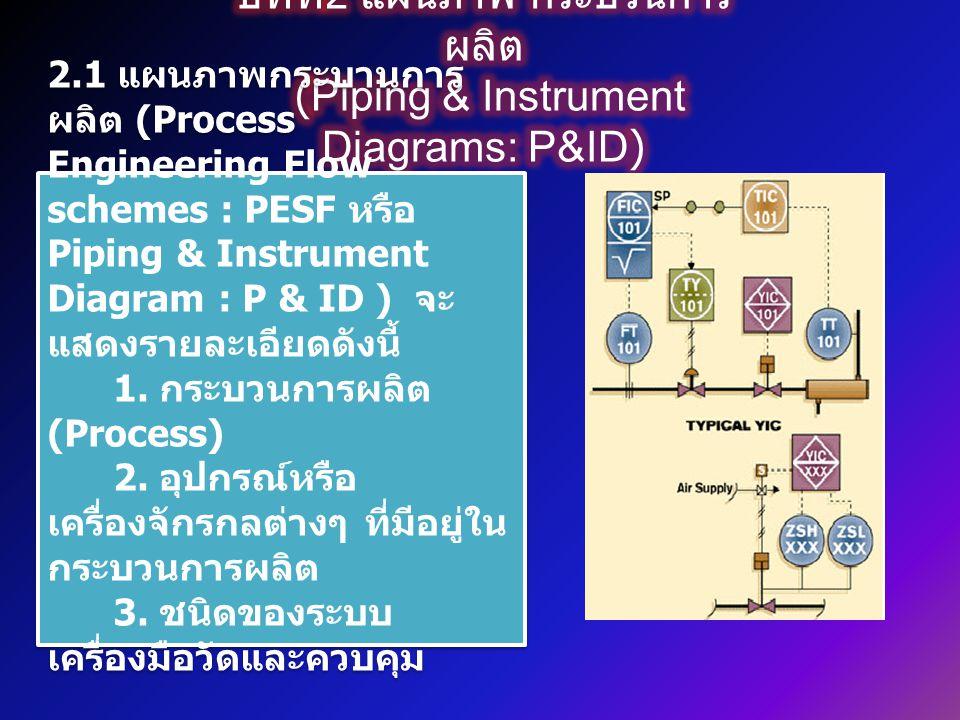 เป็นการควบคุมอัตราการไหลโดยใช้ตัว ควบคุมในระบบการควบคุมพื้นฐานโดย อินพุทเป็นเครื่องมือวัดการไหลแบบ Orifice Plate ต่อร่วมกับเครื่องมือวัด ความดันแตกต่าง (Diff.