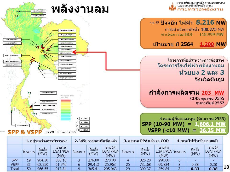 ปัจจุบัน ไฟฟ้า 8.216 MW กำลังดำเนินการติดตั้ง 180.275 MW ดำเนินการขอ BOI 118.999 MW 1,200 เป้าหมาย ปี 2564 1,200 MW พลังงานลม โครงการที่อยู่ระหว่างการก่อสร้าง โครงการโรงไฟฟ้าพลังงานลม ห้วยบง 2 และ 3 จังหวัดชัยภูมิ กำลังการผลิตรวม 203 MW COD: ตุลาคม 2555 กุมภาพันธ์ 2557 จำนวนผู้ยื่นขอลงทุน (มิถุนายน 2555) SPP (10-90 MW) = 1,606.1 MW VSPP (<10 MW) = 36.25 MW EPPO : มีนาคม 2555 10 ก.ย.