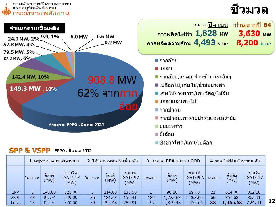 ข้อมูลจาก EPPO : มีนาคม 2555 908.8 MW 62% จากกาก อ้อย ชีวมวล ปัจจุบัน การผลิตไฟฟ้า 1,828 MW การผลิตความร้อน 4,493 ktoe เป้าหมายปี 64 3,630 MW 8,200 ktoe จำแนกตามเชื้อเพลิง ส.ค.