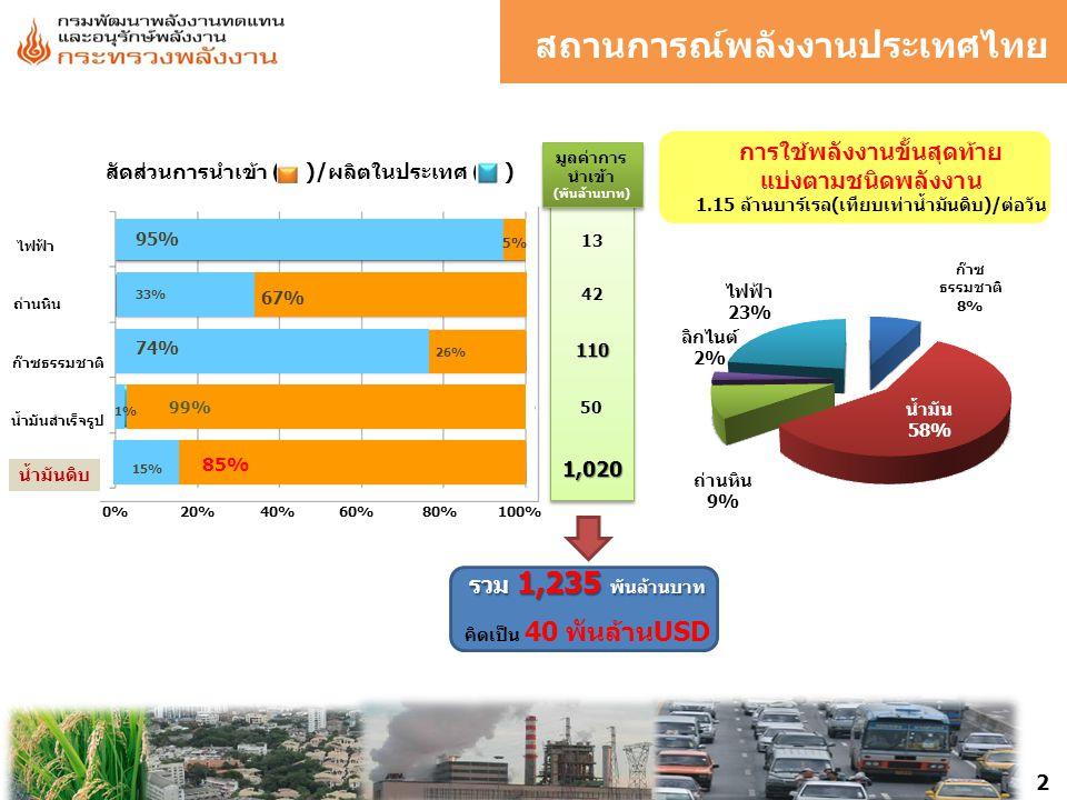 0% 20% 40% 60% 80% 100% ไฟฟ้า ถ่านหิน ก๊าซธรรมชาติ น้ำมันสำเร็จรูป น้ำมันดิบ 33% 67% 74% 26% 1% 99% 85% 15% 95% 5% สัดส่วนการนำเข้า ( )/ผลิตในประเทศ ( ) มูลค่าการ นำเข้า (พันล้านบาท) มูลค่าการ นำเข้า (พันล้านบาท) 13 42 110 50 1,020 รวม 1,235 พันล้านบาท คิดเป็น 40 พันล้านUSD น้ำมัน ก๊าซธรรมชาติ การใช้พลังงานขั้นสุดท้าย แบ่งตามชนิดพลังงาน 1.15 ล้านบาร์เรล(เทียบเท่าน้ำมันดิบ)/ต่อวัน 2 สถานการณ์พลังงานประเทศไทย