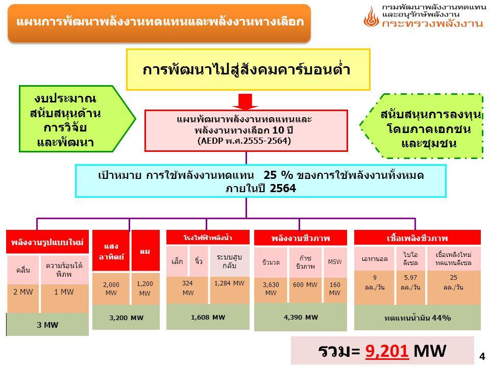 สถานการณ์ภาพรวมการใช้พลังงานทดแทน ประเภทหน่วย กำลังการผลิตปัจจุบัน/ ปริมาณการใช้ ณ ส.ค.55 เป้าหมายใหม่ ปี 2564 1.