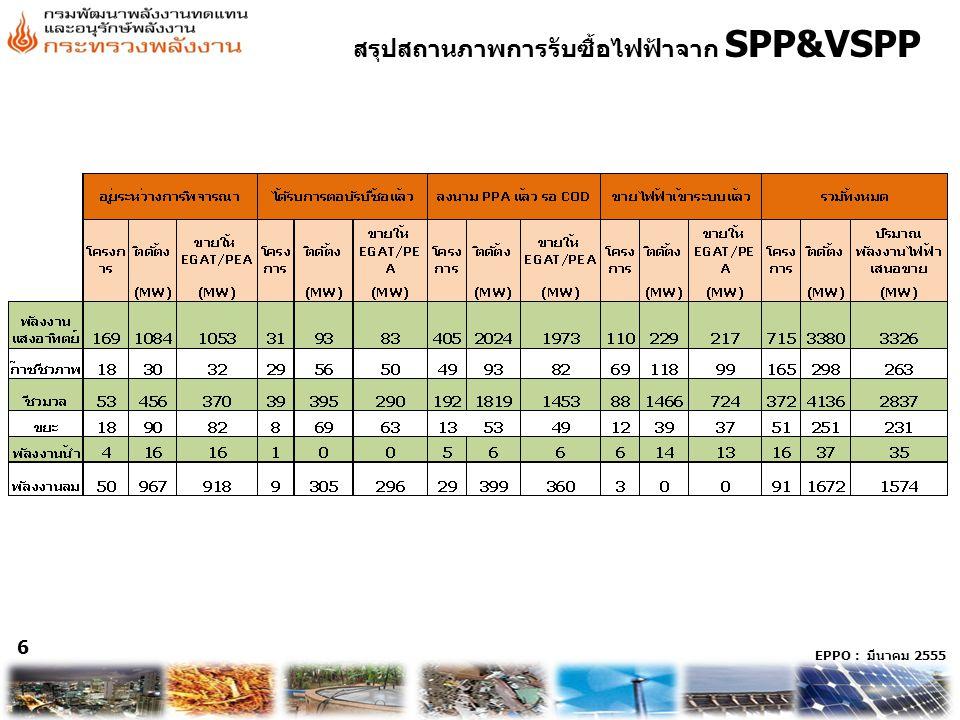 EPPO : มีนาคม 2555 6 สรุปสถานภาพการรับซื้อไฟฟ้าจาก SPP&VSPP 6