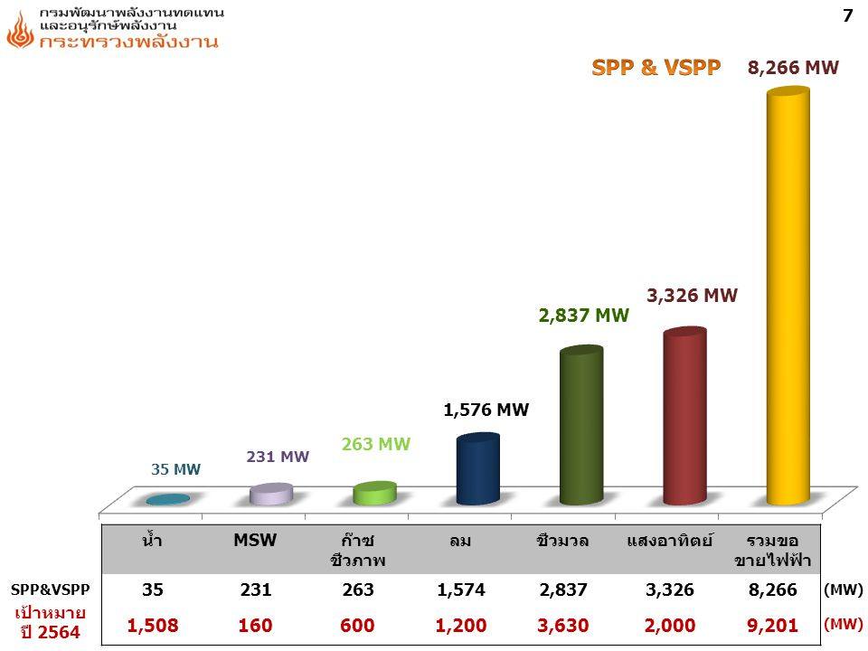EPPO : December 2011 35 MW 231 MW 263 MW 1,576 MW 2,837 MW 3,326 MW 8,266 MW น้ำMSWก๊าซ ชีวภาพ ลมชีวมวลแสงอาทิตย์รวมขอ ขายไฟฟ้า 352312631,5742,8373,3268,266 1,5081606001,2003,6302,0009,201 SPP&VSPP เป้าหมาย ปี 2564 (MW) 7