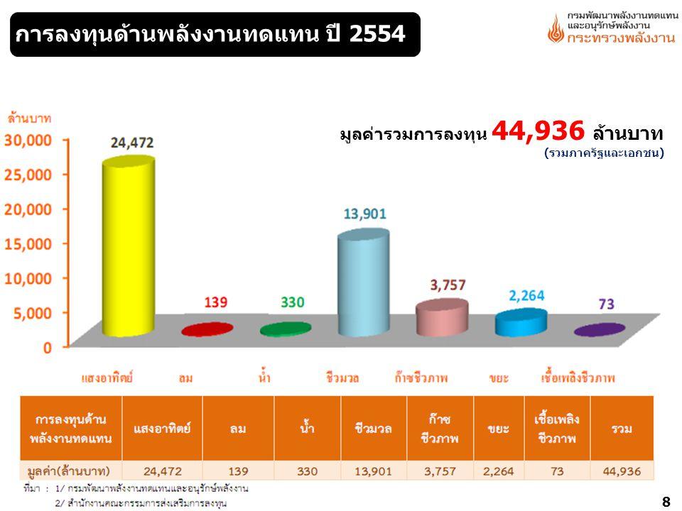 การลงทุนด้านพลังงานทดแทน ปี 2554 มูลค่ารวมการลงทุน 44,936 ล้านบาท (รวมภาครัฐและเอกชน) 8