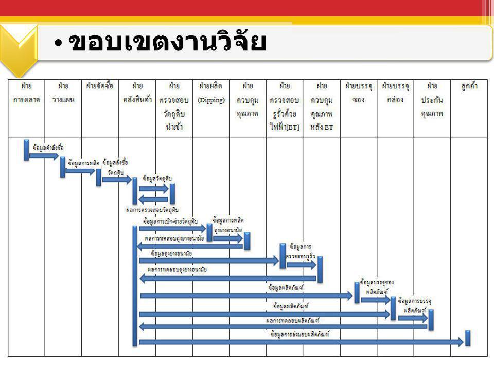 ระยะทำการวิจัย มิถุนายน 2554 – มกราคม 2555