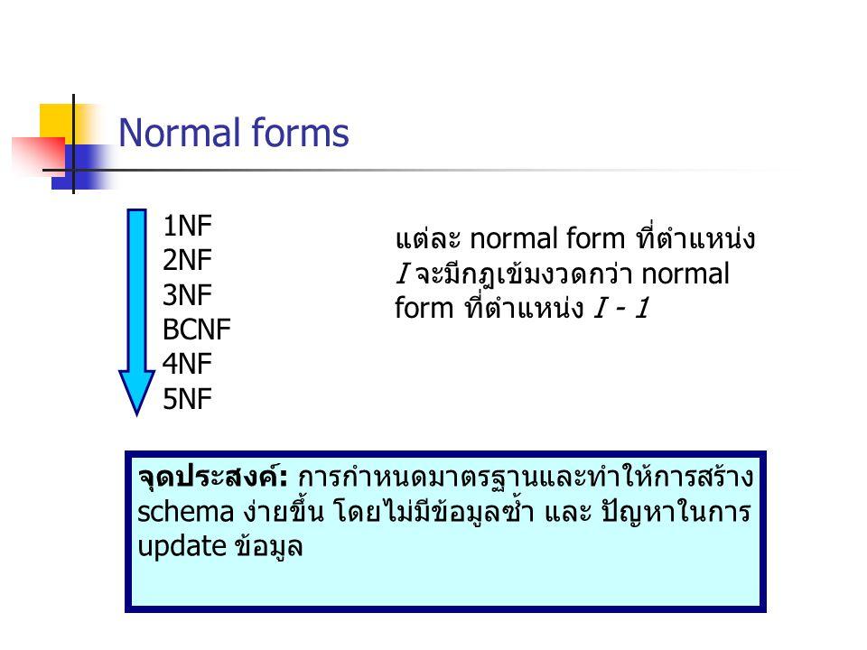 Normal forms 1NF 2NF 3NF BCNF 4NF 5NF แต่ละ normal form ที่ตำแหน่ง I จะมีกฎเข้มงวดกว่า normal form ที่ตำแหน่ง I - 1 จุดประสงค์ : การกำหนดมาตรฐานและทำให้การสร้าง schema ง่ายขึ้น โดยไม่มีข้อมูลซ้ำ และ ปัญหาในการ update ข้อมูล