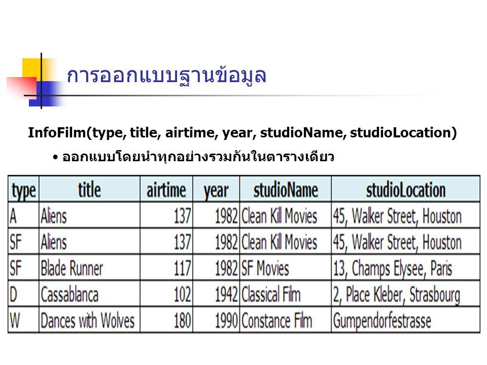 การออกแบบฐานข้อมูล InfoFilm(type, title, airtime, year, studioName, studioLocation) ออกแบบโดยนำทุกอย่างรวมกันในตารางเดียว