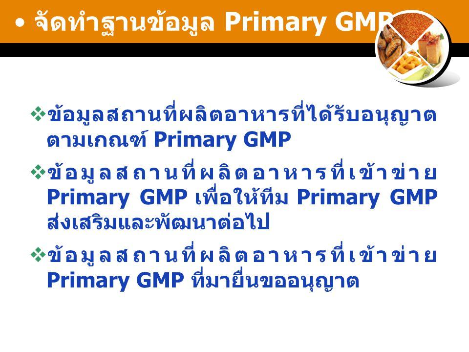 จัดทำฐานข้อมูล Primary GMP  ข้อมูลสถานที่ผลิตอาหารที่ได้รับอนุญาต ตามเกณฑ์ Primary GMP  ข้อมูลสถานที่ผลิตอาหารที่เข้าข่าย Primary GMP เพื่อให้ทีม Primary GMP ส่งเสริมและพัฒนาต่อไป  ข้อมูลสถานที่ผลิตอาหารที่เข้าข่าย Primary GMP ที่มายื่นขออนุญาต