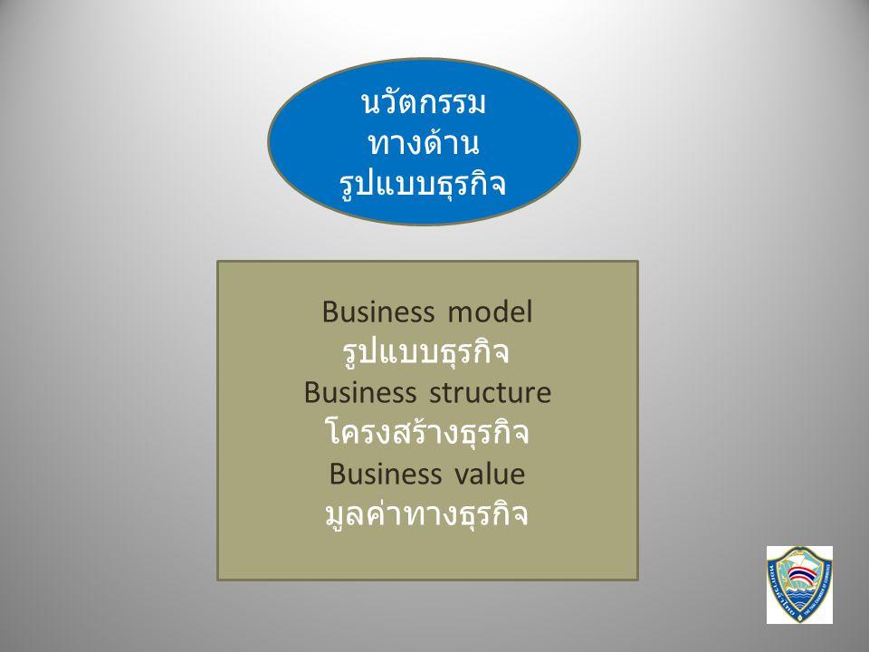 Business model รูปแบบธุรกิจ Business structure โครงสร้างธุรกิจ Business value มูลค่าทางธุรกิจ นวัตกรรม ทางด้าน รูปแบบธุรกิจ
