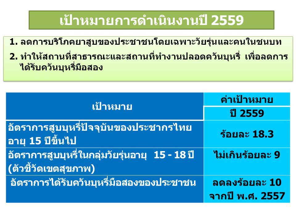เป้าหมายการดำเนินงานปี 2559 1. ลดการบริโภคยาสูบของประชาชนโดยเฉพาะวัยรุ่นและคนในชนบท 2. ทำให้สถานที่สาธารณะและสถานที่ทำงานปลอดควันบุหรี่ เพื่อลดการ ได้