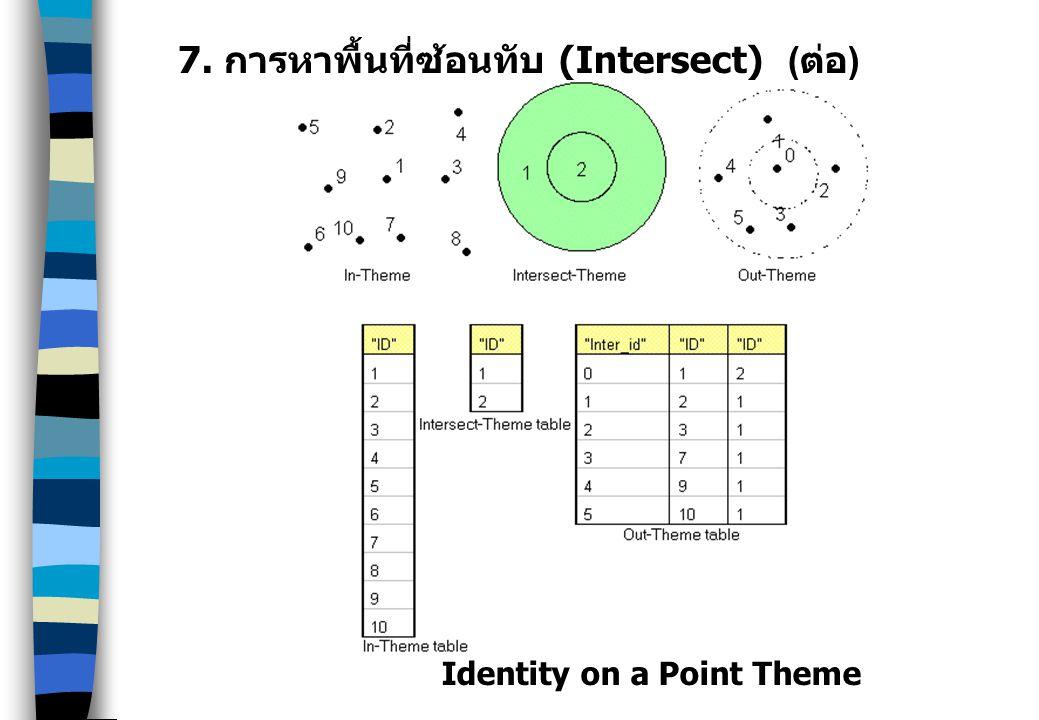 7. การหาพื้นที่ซ้อนทับ (Intersect) ( ต่อ ) Identity on a Point Theme