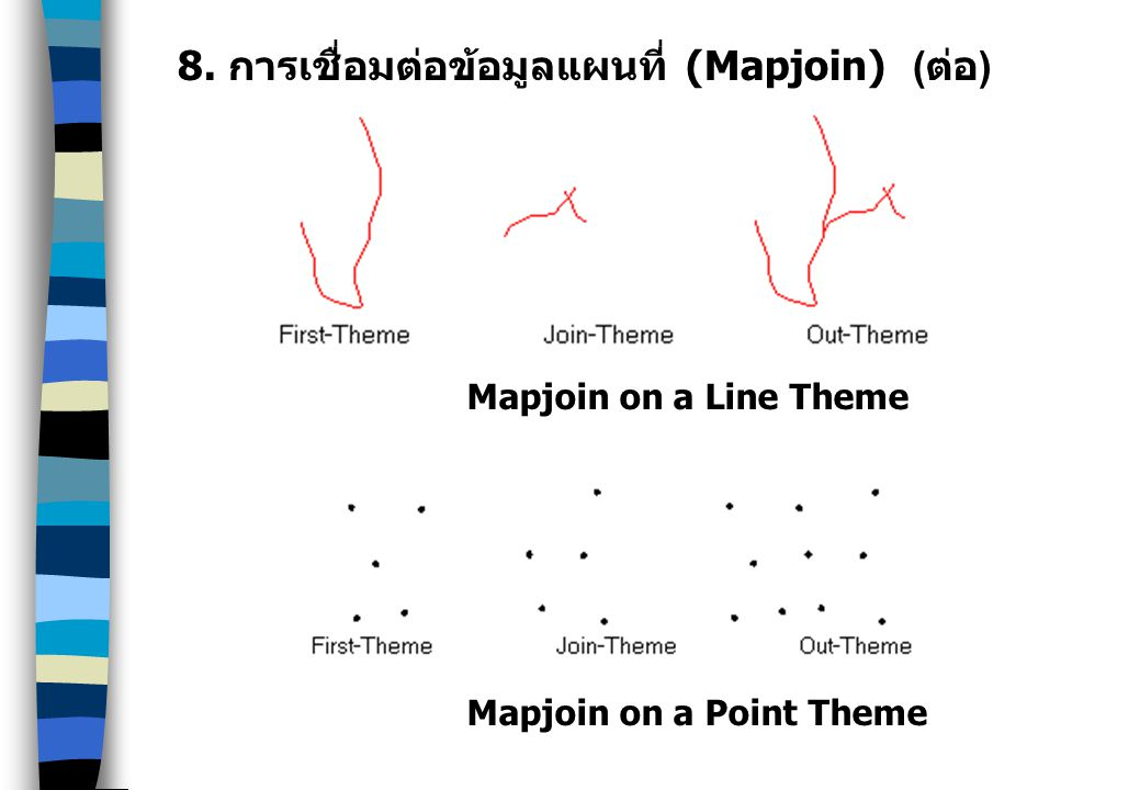 8. การเชื่อมต่อข้อมูลแผนที่ (Mapjoin) ( ต่อ ) Mapjoin on a Line Theme Mapjoin on a Point Theme