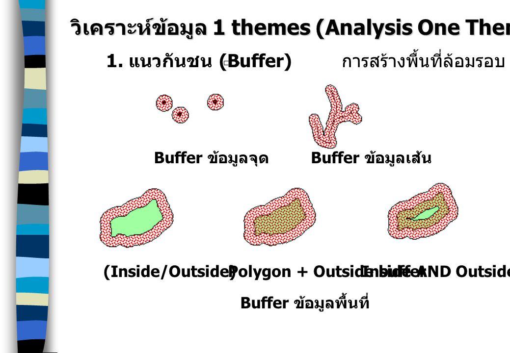 วิเคราะห์ข้อมูล 1 themes (Analysis One Theme) 1. แนวกันชน (Buffer) การสร้างพื้นที่ล้อมรอบ graphic features Buffer ข้อมูลจุด Buffer ข้อมูลเส้น Buffer ข