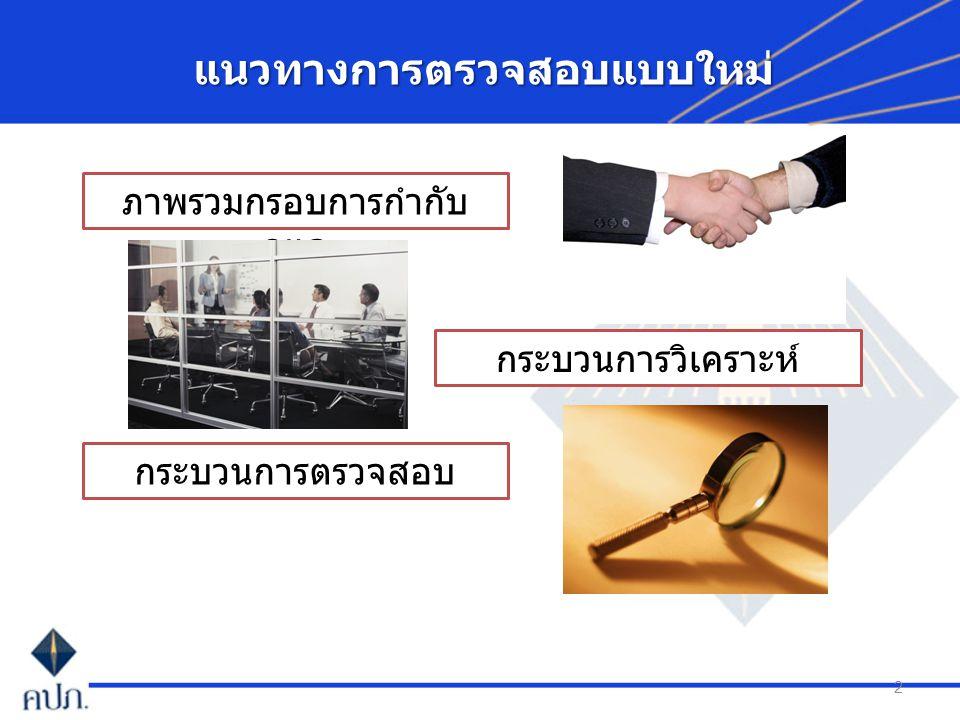 Pillar I Pillar II Pillar III การเปิดเผย ข้อมูล และกลไก ทางการตลาด การเปิดเผย ข้อมูล การรายงาน ข้อมูลเพื่อการ กำกับดูแล ข้อกำหนดเชิง ปริมาณหรือเชิง การเงิน การคำนวณเงิน สำรอง การดำรง เงินกองทุนตาม ความเสี่ยง - ด้าน ประกันภัย - ด้าน ตลาด - ด้าน เครดิต - ด้านการ กระจุกตัว ข้อกำหนดเชิง คุณภาพ กระบวนการกำกับ ดูแล ธรรมาภิบาล การควบคุม ภายใน การบริหารความ เสี่ยง พัฒนาระบบการกำกับและตรวจสอบให้เป็น มาตรฐานสากล การตรวจสอบ ความเสี่ยง การกำกับดูแล อย่างต่อเนื่อง การจัดระดับ โดยรวม