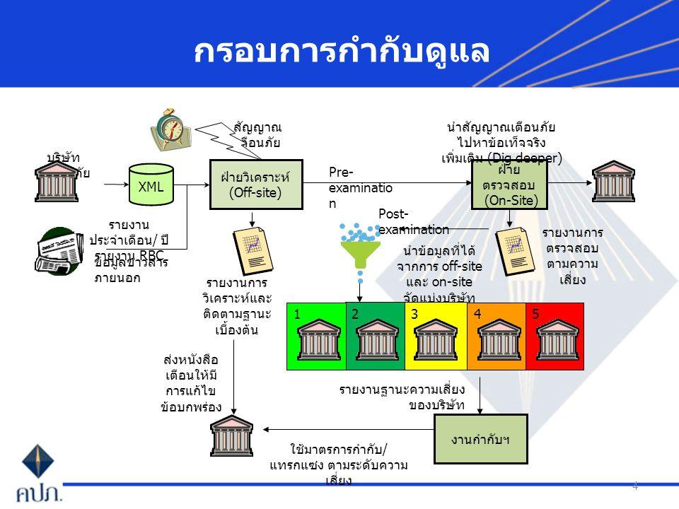 5 กระบวนการวิเคราะห์ กระบวนการวิเคราะห์ ระดับ A กระบวนการวิเคราะห์ระดับ B กระบวนการตรวจสอบ ณ ที่ทำการ หลัก การ เป็นการวิเคราะห์ ภาพรวมในกิจกรรม สำคัญของบริษัท เงื่อน ไข วิเคราะห์รายไตร มาส ขั้นตอน 1.