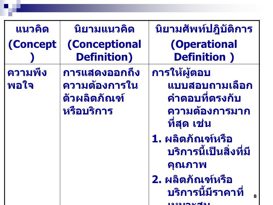 8 แนวคิด (Concept ) นิยามแนวคิด (Conceptional Definition) นิยามศัพท์ปฎิบัติการ (Operational Definition ) ความพึง พอใจ การแสดงออกถึง ความต้องการใน ตัวผลิตภัณฑ์ หรือบริการ การให้ผู้ตอบ แบบสอบถามเลือก คำตอบที่ตรงกับ ความต้องการมาก ที่สุด เช่น 1.