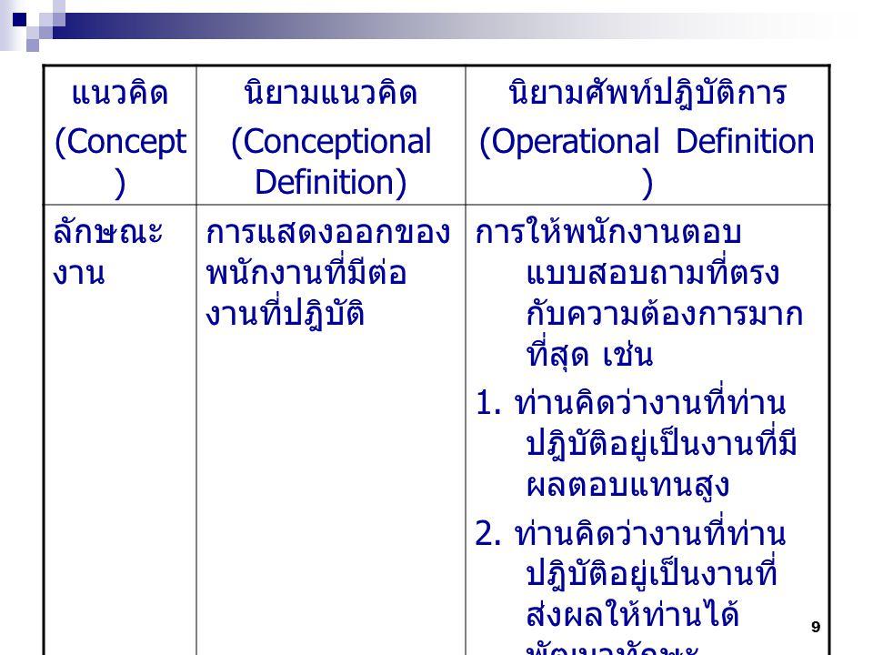 9 แนวคิด (Concept ) นิยามแนวคิด (Conceptional Definition) นิยามศัพท์ปฎิบัติการ (Operational Definition ) ลักษณะ งาน การแสดงออกของ พนักงานที่มีต่อ งานที่ปฎิบัติ การให้พนักงานตอบ แบบสอบถามที่ตรง กับความต้องการมาก ที่สุด เช่น 1.