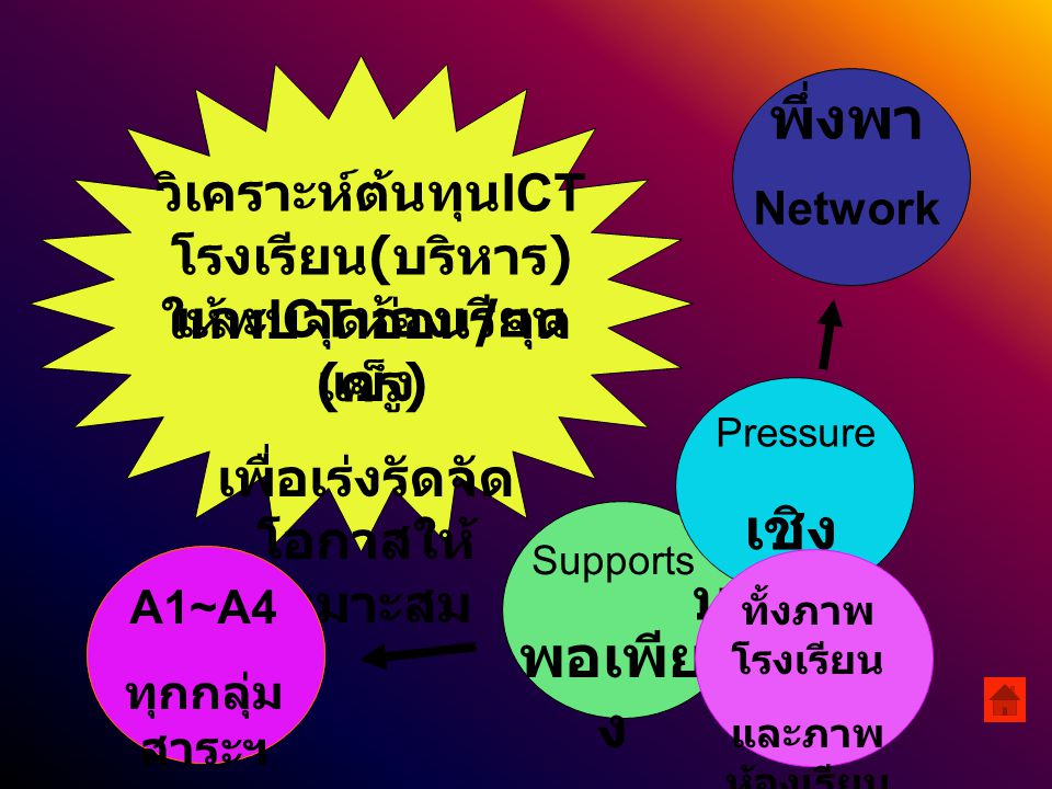 ICT โรงเรียน ICT ห้องเรีย น ปัจจัยสนับสนุนภายนอก ปัจจัยสนับสนุนภายใน