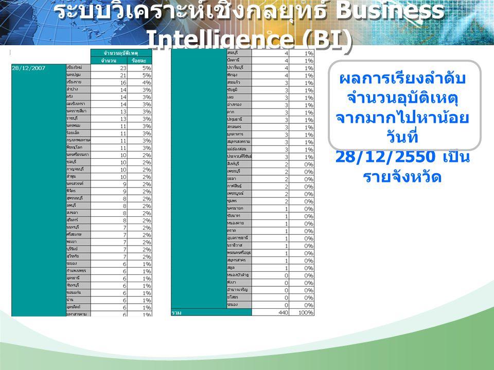 ระบบวิเคราะห์เชิงกลยุทธ์ Business Intelligence (BI) ผลการเรียงลำดับ จำนวนอุบัติเหตุ จากมากไปหาน้อย วันที่ 28/12/2550 เป็น รายจังหวัด