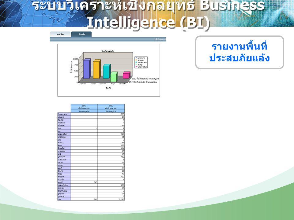 ระบบวิเคราะห์เชิงกลยุทธ์ Business Intelligence (BI) รายงานพื้นที่ ประสบภัยแล้ง
