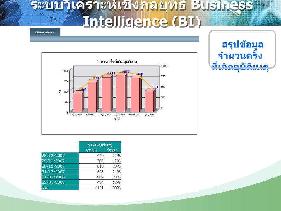 ระบบวิเคราะห์เชิงกลยุทธ์ Business Intelligence (BI) สรุปข้อมูล จำนวนครั้ง ที่เกิดอุบัติเหตุ