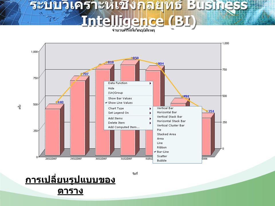 ระบบวิเคราะห์เชิงกลยุทธ์ Business Intelligence (BI) การเปลี่ยนรูปแบบของ ตาราง