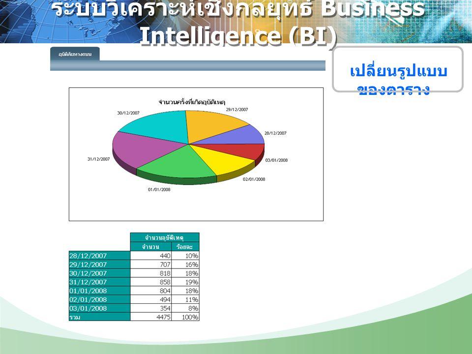 ระบบวิเคราะห์เชิงกลยุทธ์ Business Intelligence (BI) เปลี่ยนรูปแบบ ของตาราง