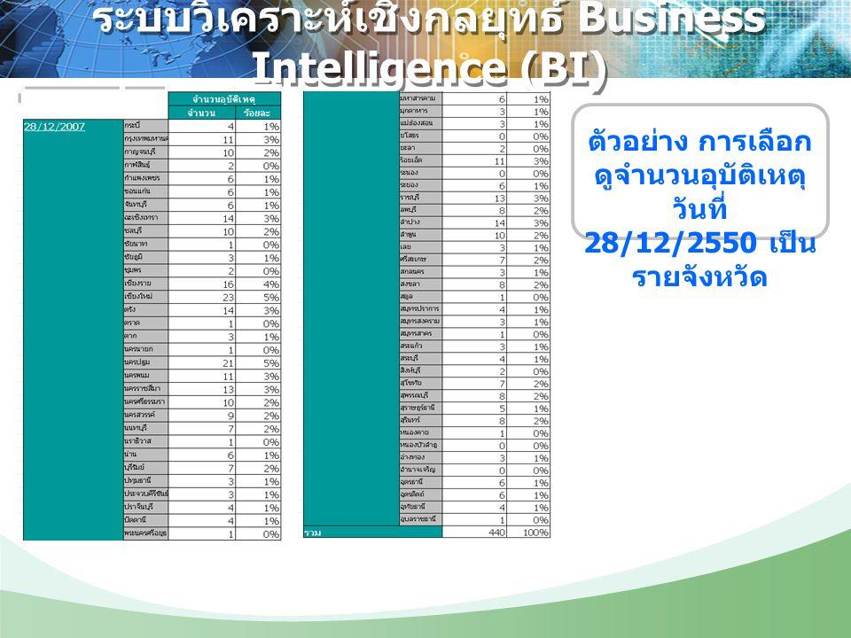 ระบบวิเคราะห์เชิงกลยุทธ์ Business Intelligence (BI) ตัวอย่าง การเลือก ดูจำนวนอุบัติเหตุ วันที่ 28/12/2550 เป็น รายจังหวัด