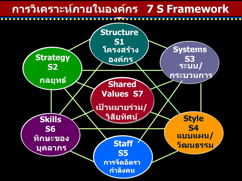 การวิเคราะห์ภายในองค์กร 7 S Framework Shared Values S7 Structure S1 Strategy S2 Systems S3 Style S4 Staff S5 Skills S6 โครงสร้าง องค์กร ระบบ/ กระบวนกา
