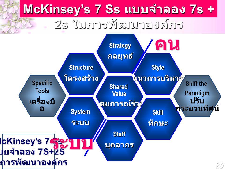 McKinsey's 7 Ss แบบจำลอง 7S+2S ในการพัฒนาองค์กร ระบบ คน คนShared Value อุดมการณ์ร่วม Strategy กลยุทธ์ Staffบุคลากร Structure โครงสร้าง Systemระบบ Styl