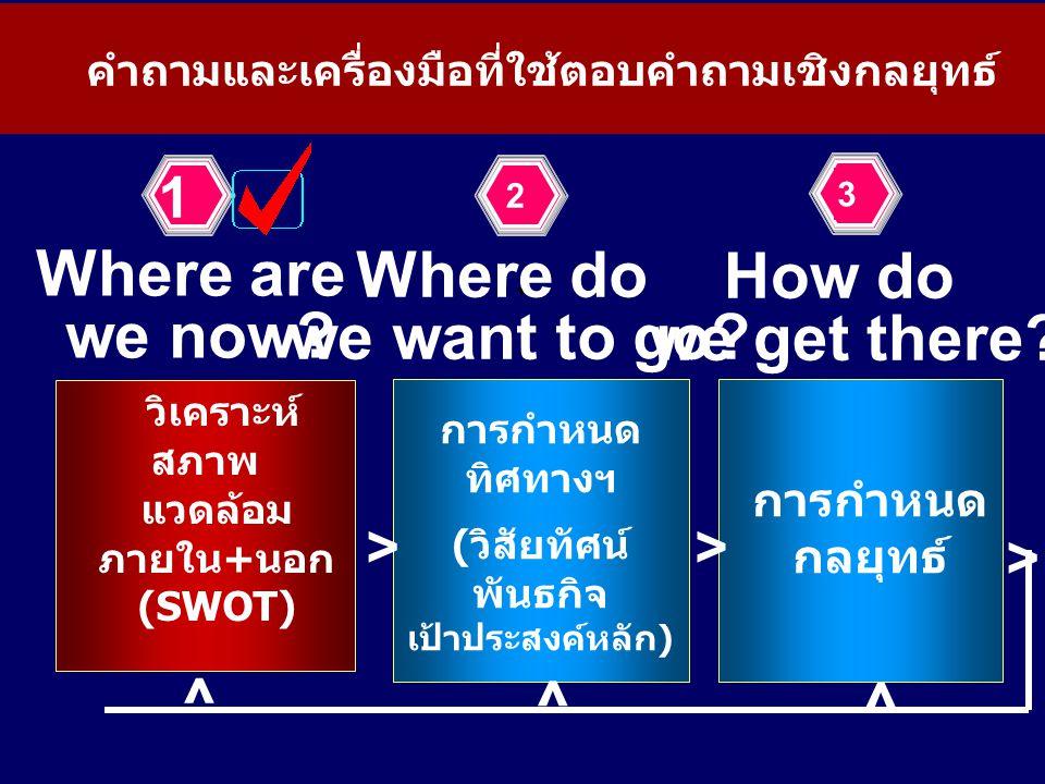 . การกำหนด ทิศทางฯ (วิสัยทัศน์ พันธกิจ เป้าประสงค์หลัก) วิเคราะห์ สภาพ แวดล้อม ภายใน+นอก (SWOT) การกำหนด กลยุทธ์ > ^ Where are we now? Where do we wan