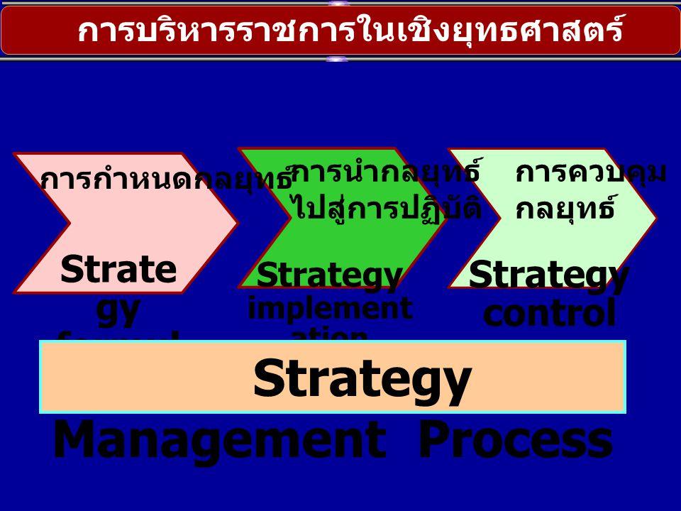 Strate gy formul ation การบริหารราชการในเชิงยุทธศาสตร์ Strategy implement ation Strategy control Strategy Management Process การกำหนดกลยุทธ์ การนำกลยุ