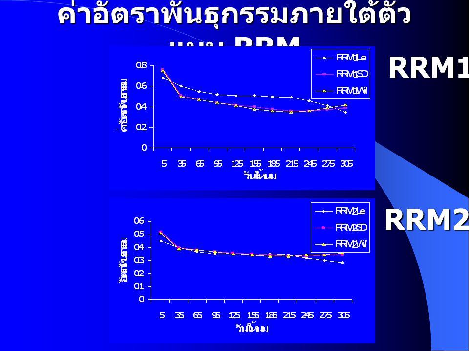 ค่าอัตราพันธุกรรมภายใต้ตัว แบบ RRM RRM1 RRM2