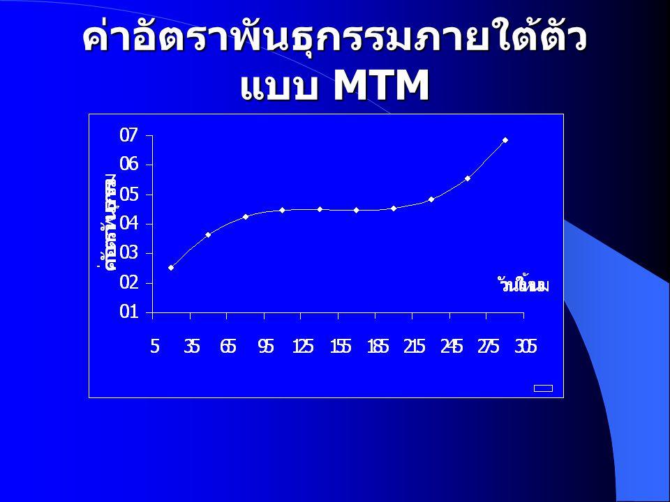 ค่าอัตราพันธุกรรมภายใต้ตัว แบบ MTM