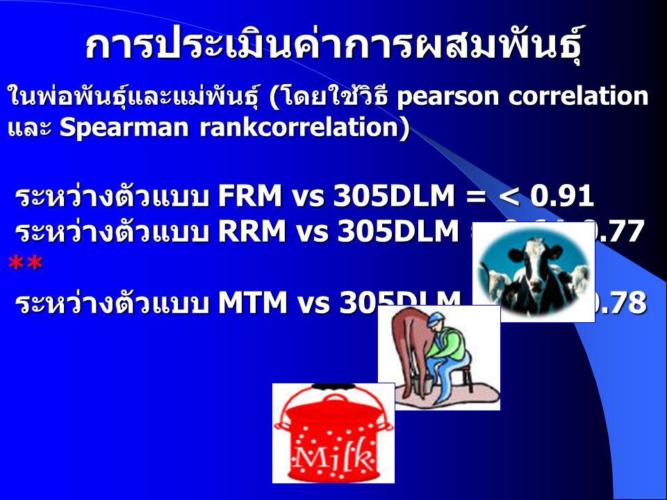 การประเมินค่าการผสมพันธุ์ ในพ่อพันธุ์และแม่พันธุ์ ( โดยใช้วิธี pearson correlation และ Spearman rankcorrelation) ระหว่างตัวแบบ FRM vs 305DLM = < 0.91 ระหว่างตัวแบบ RRM vs 305DLM = 0.64-0.77 ** ระหว่างตัวแบบ MTM vs 305DLM = 0.33-0.78
