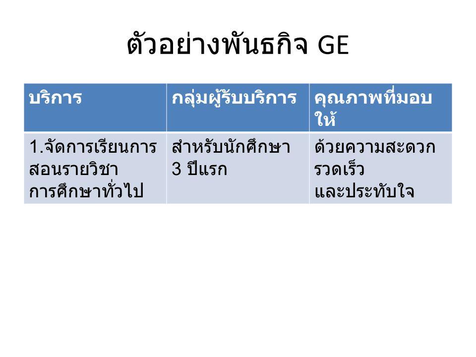 ตัวอย่างพันธกิจ GE บริการกลุ่มผู้รับบริการคุณภาพที่มอบ ให้ 1.