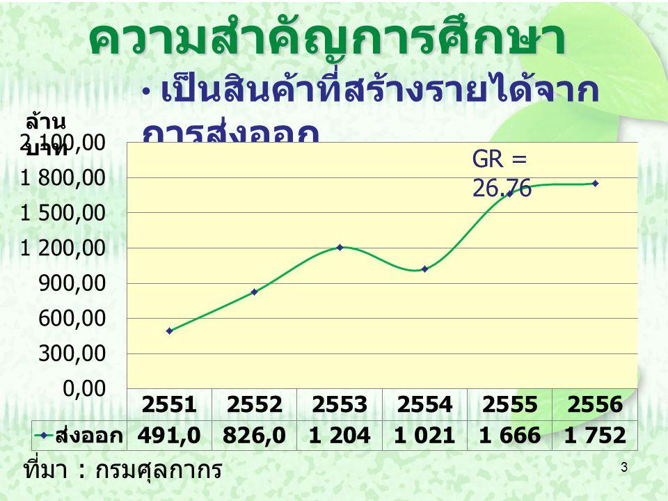 4 การปลูกหม่อนเลี้ยงไหม และผลผลิต เส้นไหมมีแนวโน้มลดลง ที่มา : สำนักงานเศรษฐกิจการเกษตร ตัน GR = -4.51