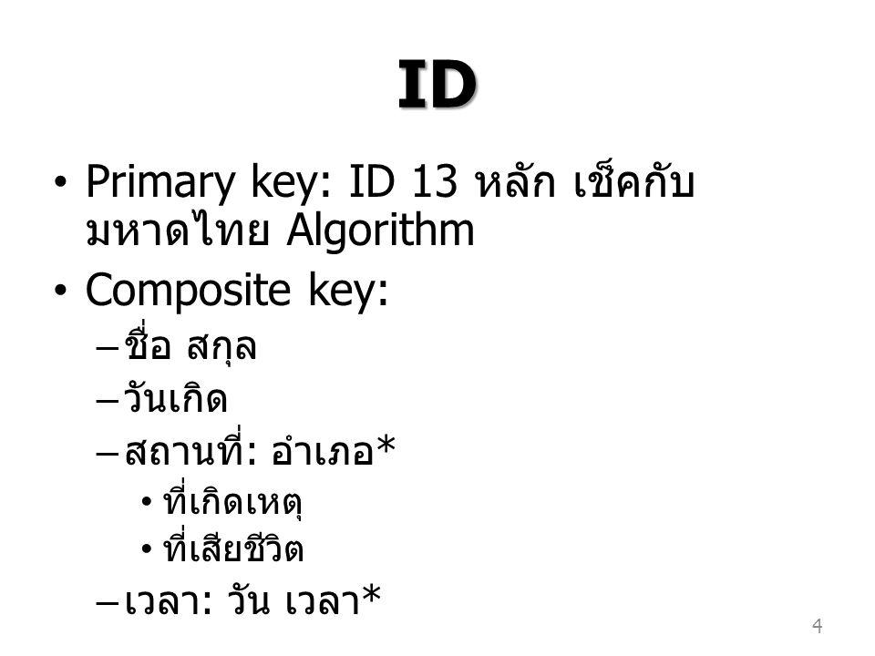 ID Primary key: ID 13 หลัก เช็คกับ มหาดไทย Algorithm Composite key: – ชื่อ สกุล – วันเกิด – สถานที่ : อำเภอ * ที่เกิดเหตุ ที่เสียชีวิต – เวลา : วัน เว